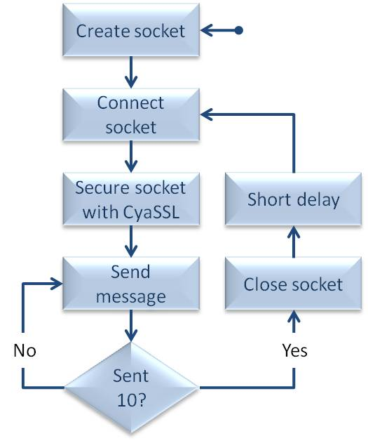 A flowchart showing the behaviour of the RTOS TCP/IP client task