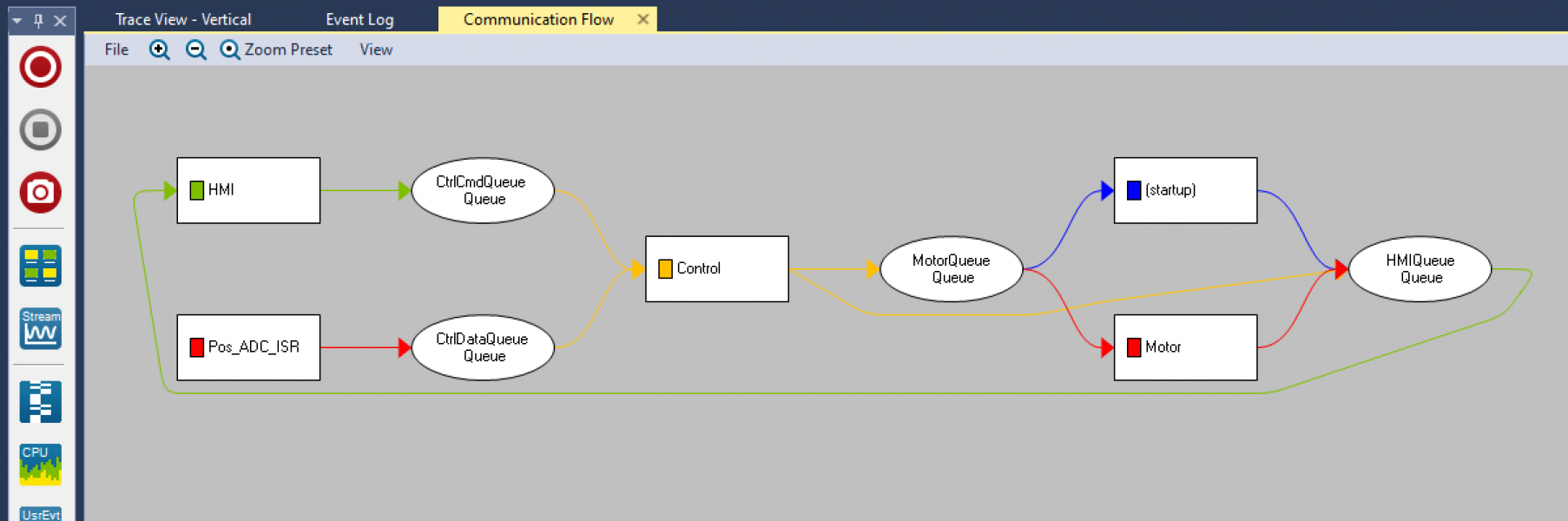 A screen shot of the FreeRTOS+Trace communication flow view