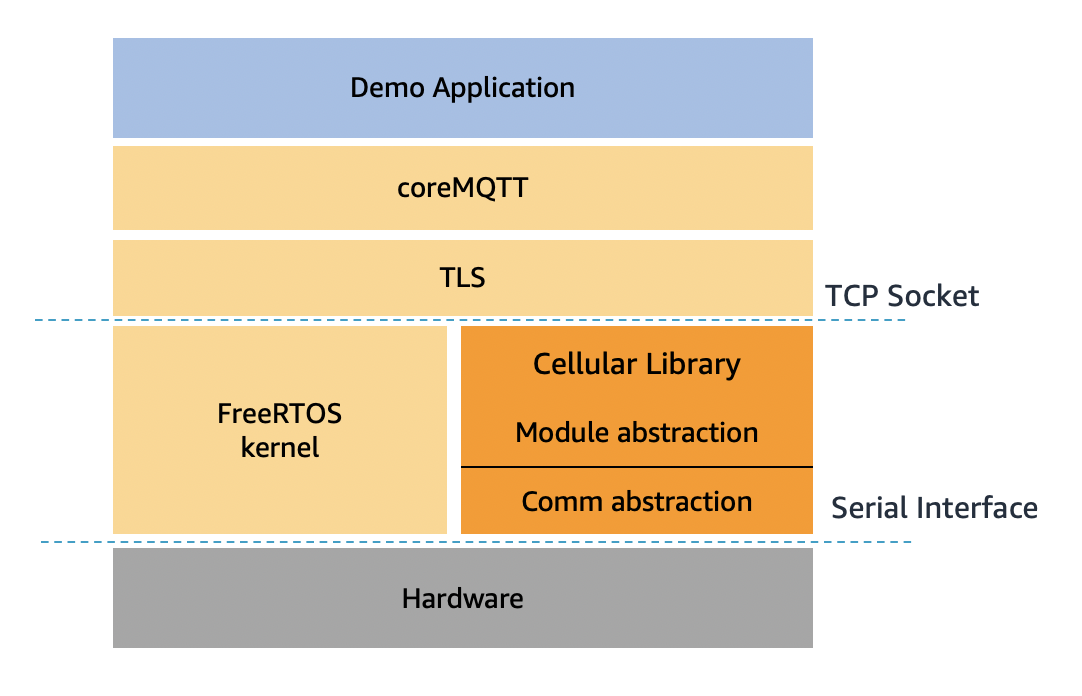 Figure 1 - A freeRTOS IoT application stack using the cellular library