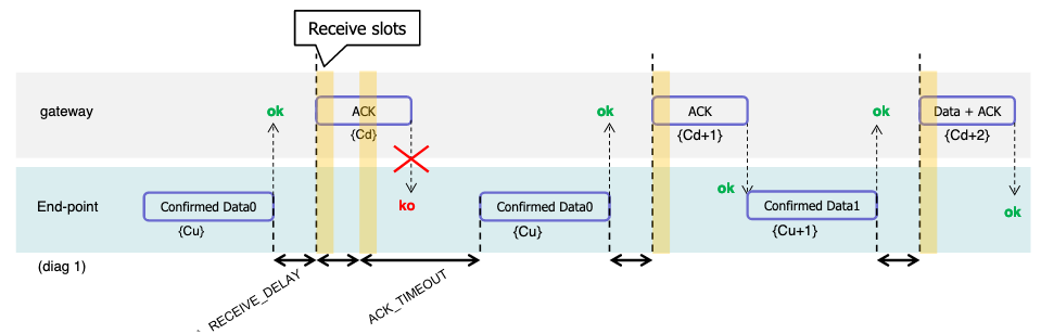 Figure 3a - Uplink timing diagram for confirmed data messages (Source: LoRa Alliance)