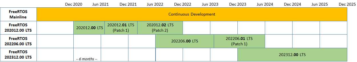 FreeRTOS LTS Operating Model (Patch releases are examples)